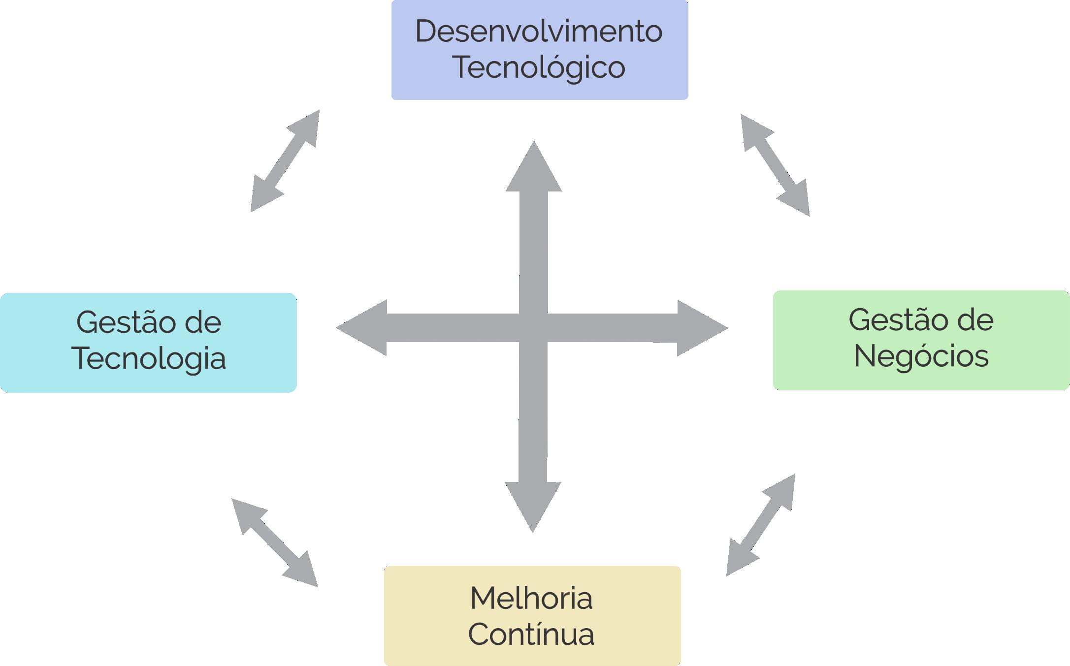 CICLO CERTICS