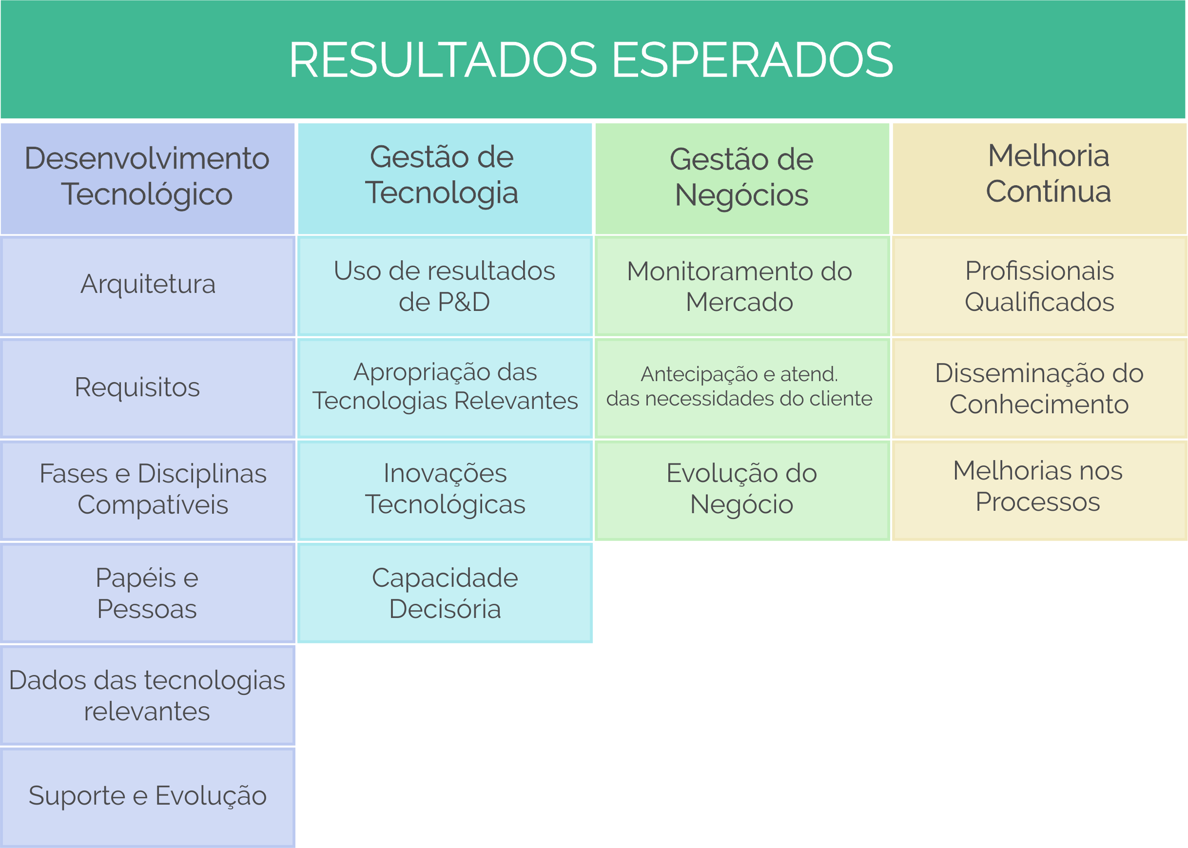 RESULTADOS ESPERADOS CERTICS