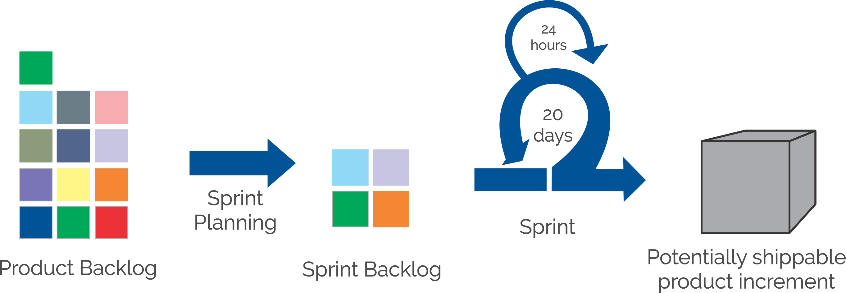 SPRINT BACKLOG SCRUM