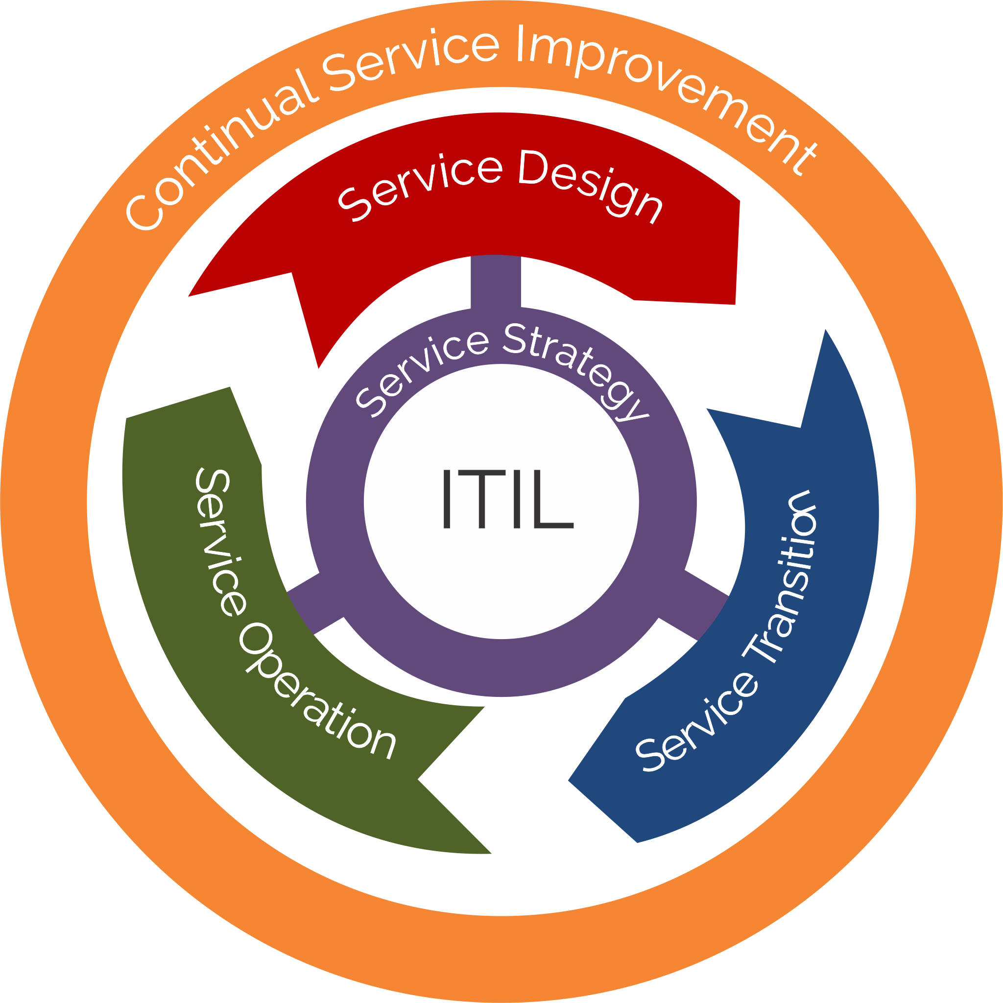CICLO ITIL