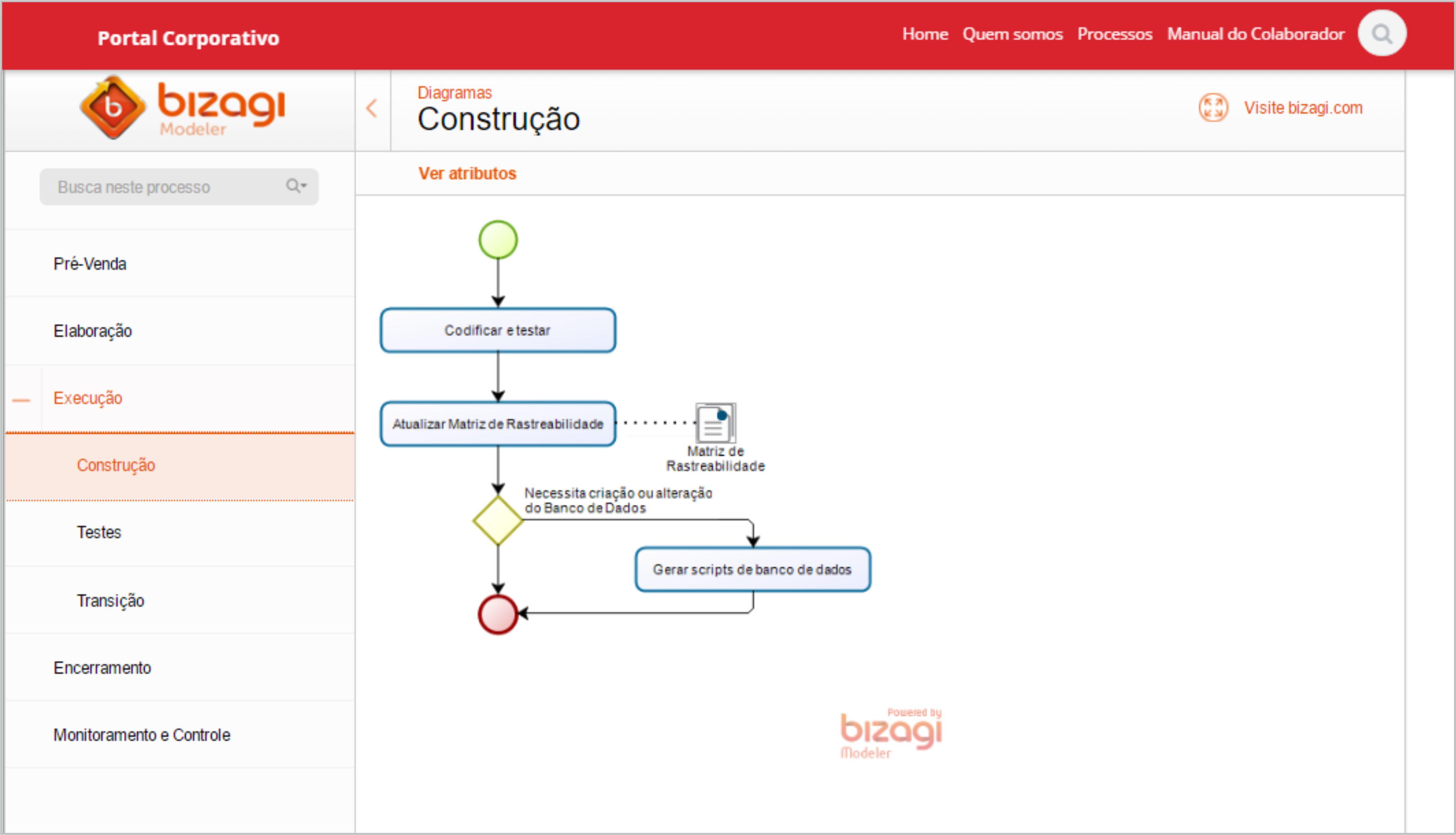 diagramas e fluxos de processos e atividades, procedimentos, guias, roteiros, guias.